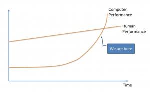 Howard-Graph