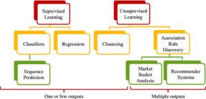 machine-learning-taxonomy